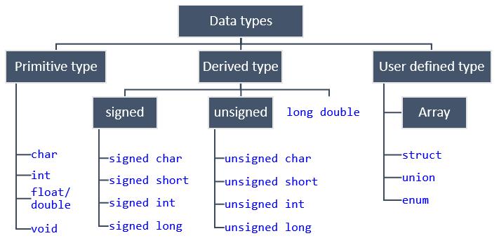 data type