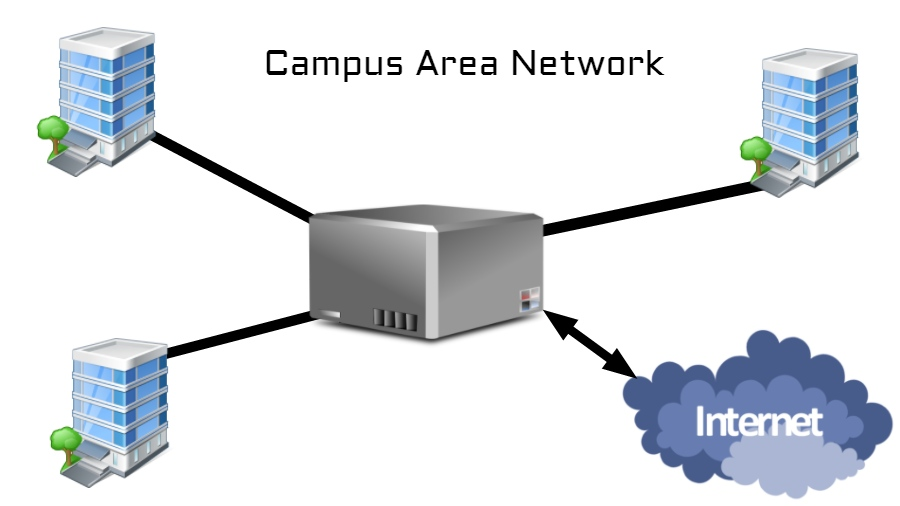 Campus Area Network (CAN)