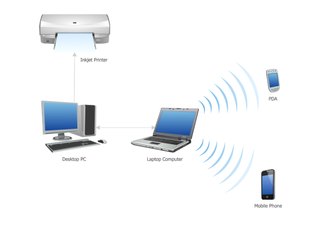 Person Area Network (PAN)