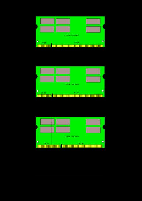 SO-DIMM module size comparison. Credit: wikipedia
