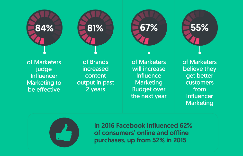 influencer-stats- tips digital marketing