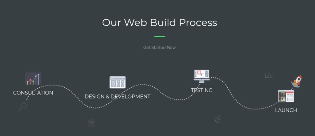 proses pembuatan website jogja